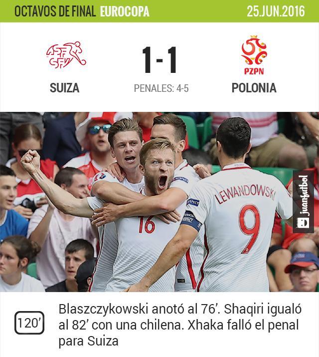 Polonia vence en penales a Suiza