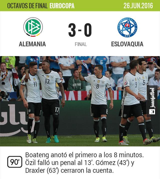 Alemania se clasifica a los cuartos de final de la Eurocopa.