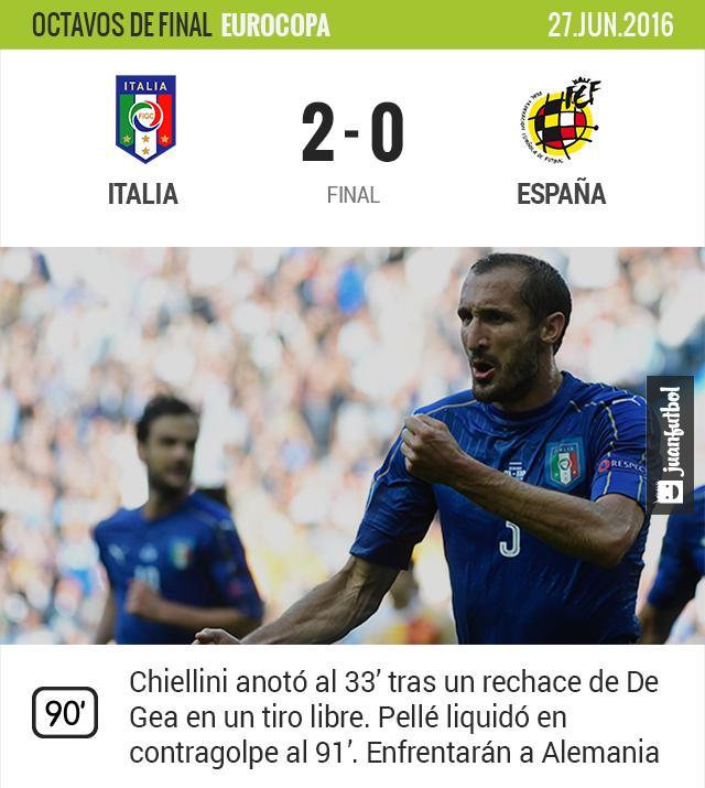 Italia venció a España 2-0