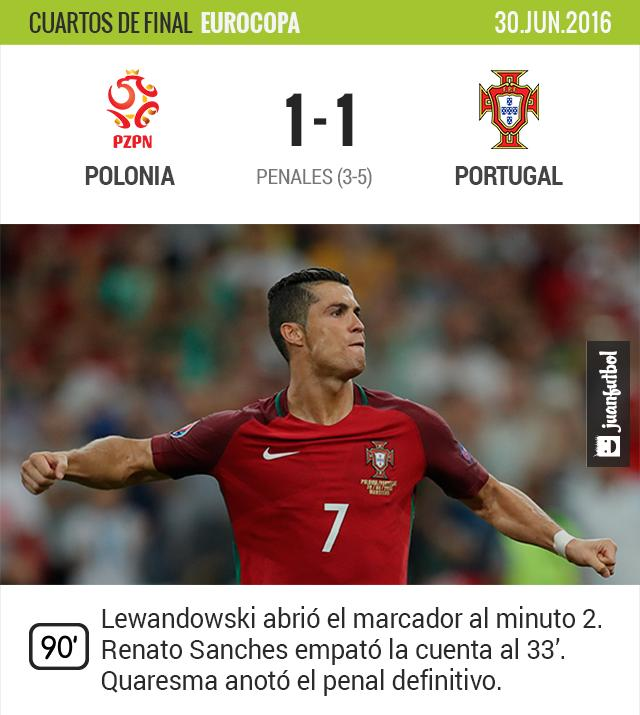 Cristiano y Portugal califican a las semifinales de la Euro.