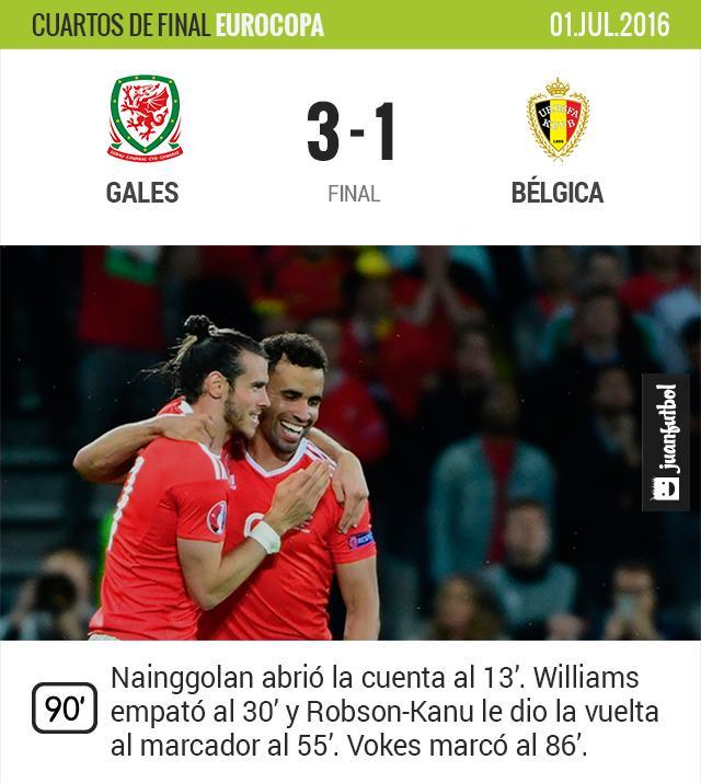 Gales vence 3-1 a Bélgica y avanza a la semifinal de la Euro.
