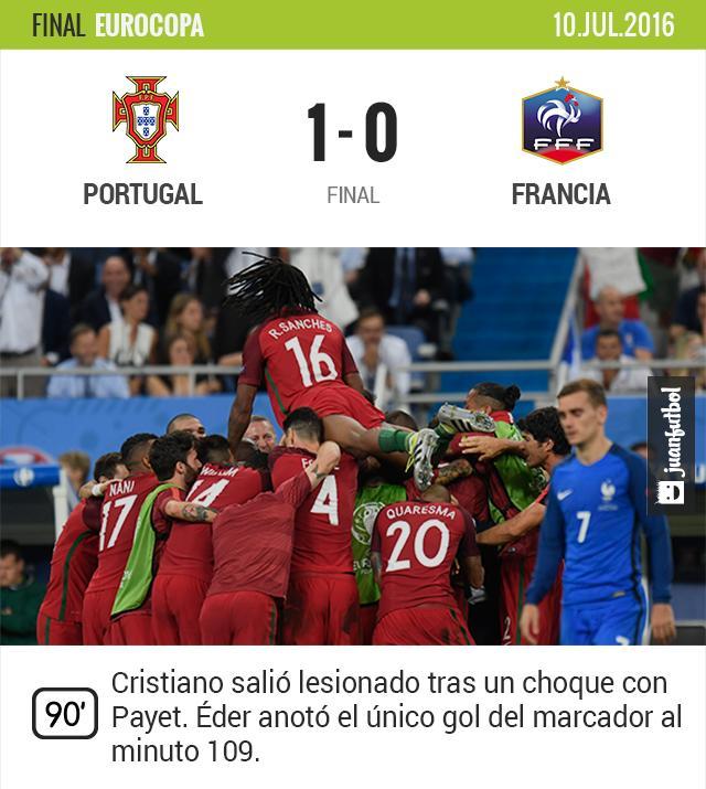 Portugal es campeón de la Eurocopa tras vencer a Francia en la prórroga.