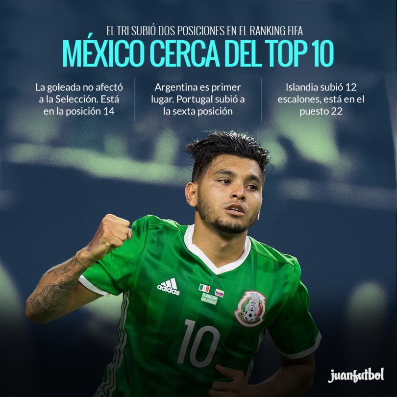 México subió dos posiciones en el ranking de FIFA