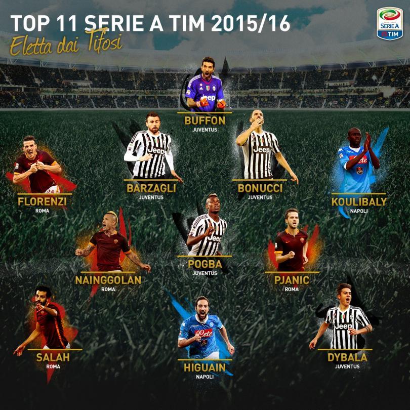 Juventus, Roma y Napoli conforman el 11 de la temporada 2015-16.