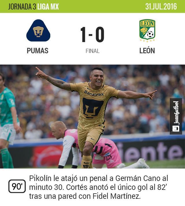 Pikolín y Cortés salvan a Pumas
