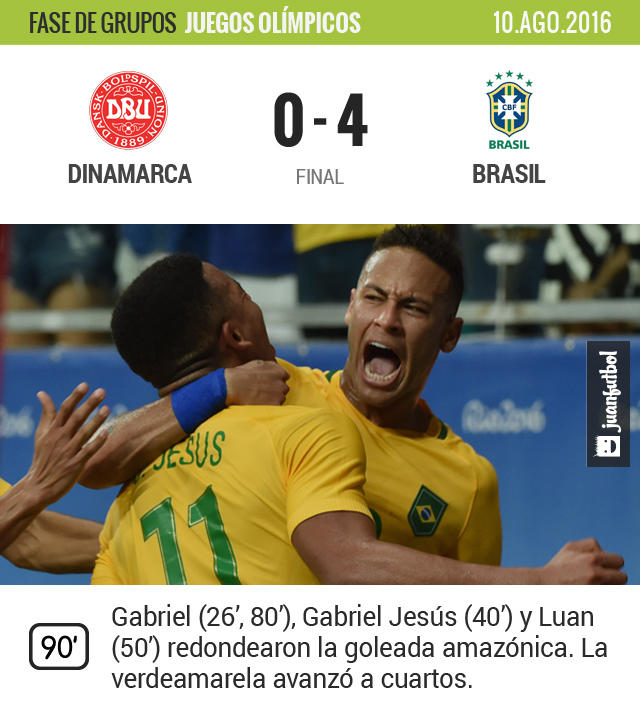 Brasil aplastó a Dinamarca y avanzó a cuartos de final