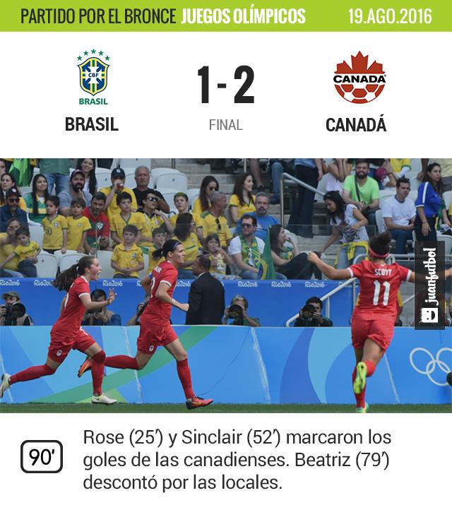 Canadá arrebató el bronce olímpico a Brasil en balompié femenil