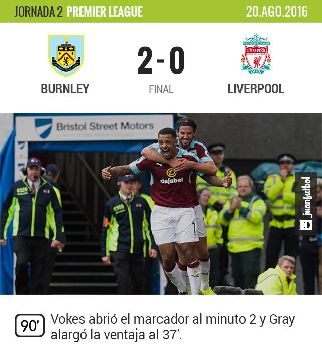 Burnley sorprende al Liverpool