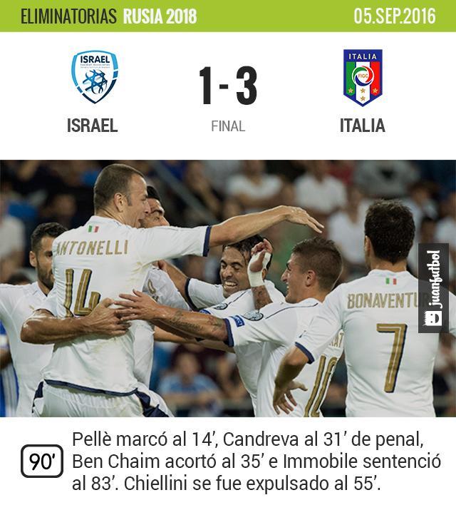 Italia vence a Israel de visita y con un jugador menos.