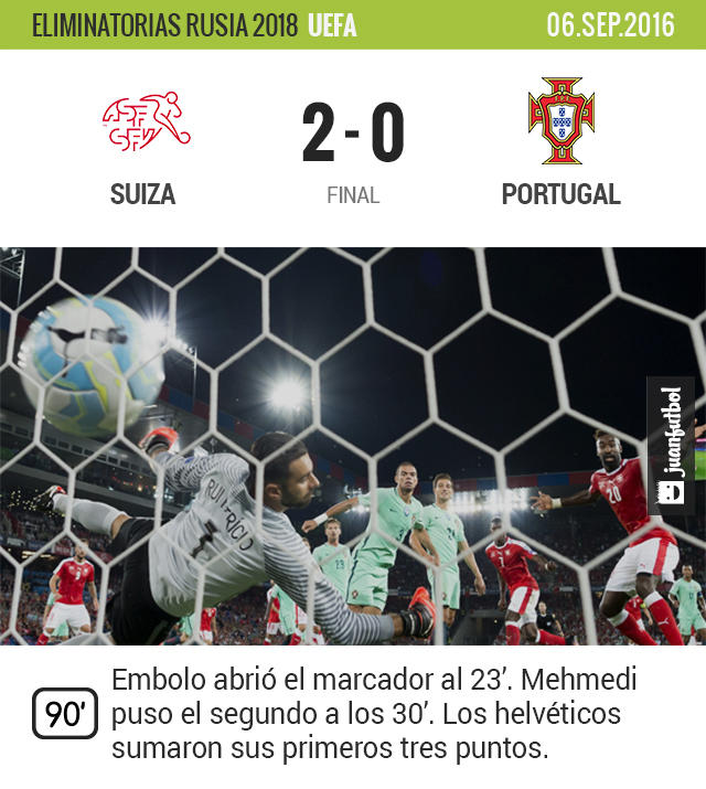 Suiza venció a Portugal y arrancó la eliminatoria mundialista con el pie derecho