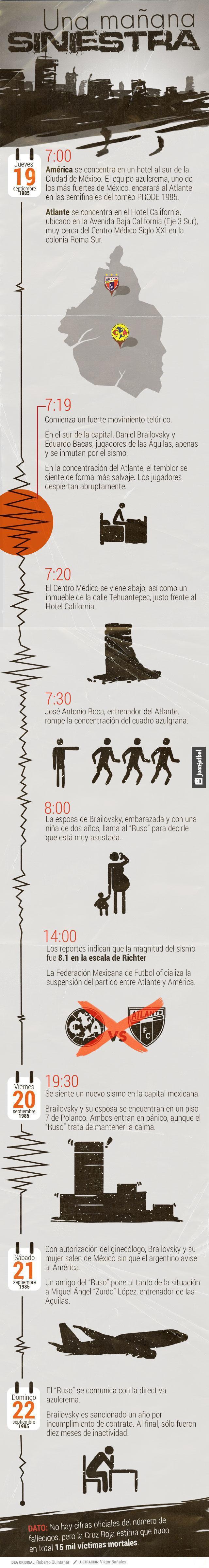 Infografía sobre cómo vivió el deporte en México el terremoto de 1985.