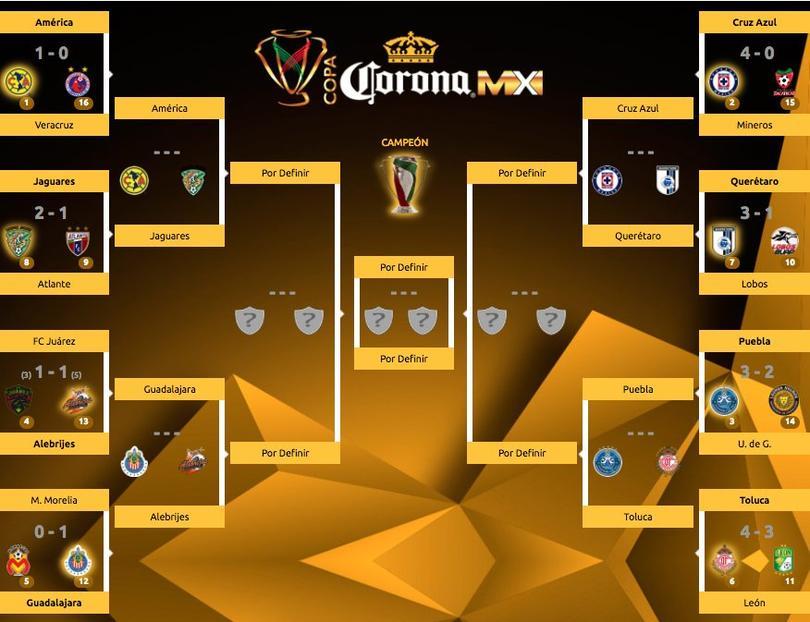 Buenos duelos se darán en los cuartos de final de la Copa MX