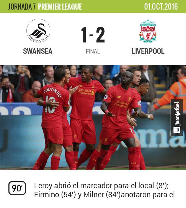 Liverpool derrota al Swansea