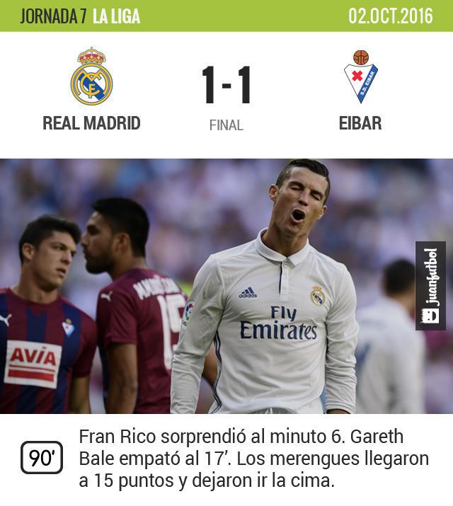 El Madrid se estrelló con un muro en su propia casa y acabó igualando con el Eibar