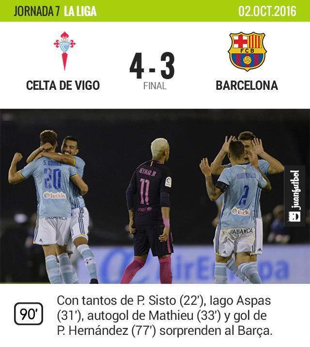 El doblete de Piqué parecia que le daba esperanza pero no lograron remontar.