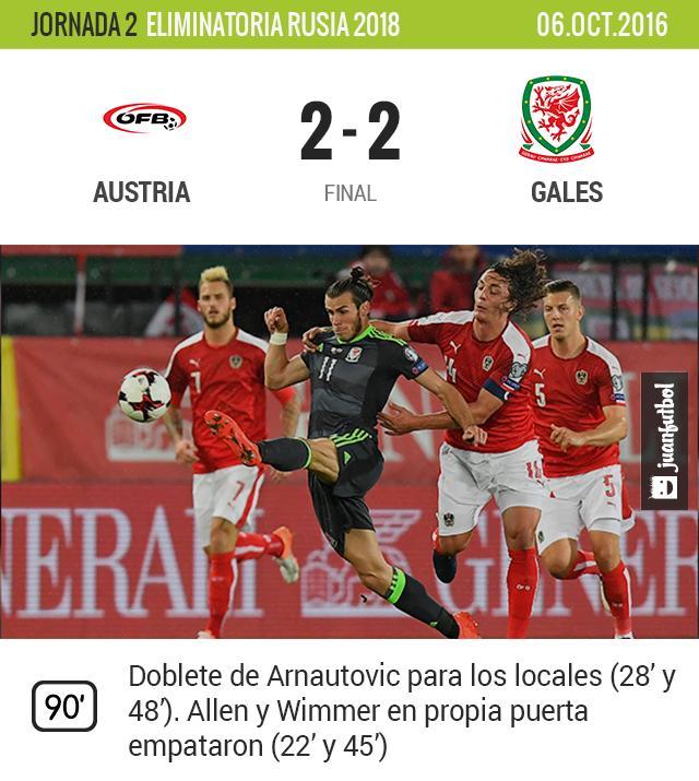 Austria empata contra Gales