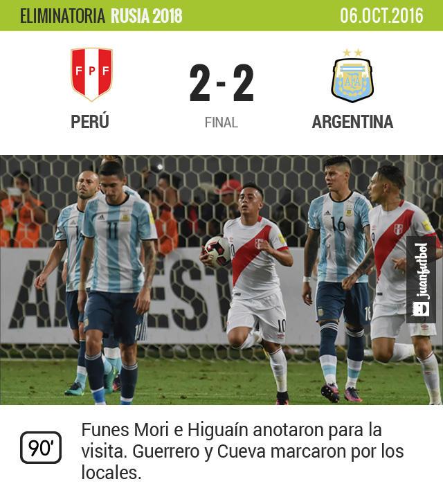 Argentina empata en Perú