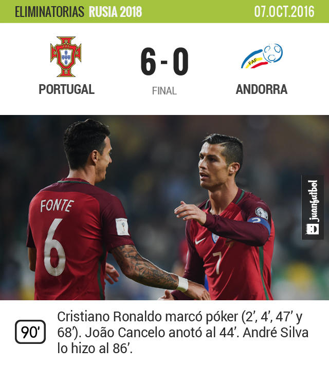 Cristiano Ronaldo se lució en la paliza de Portugal a Andorra por 6-0
