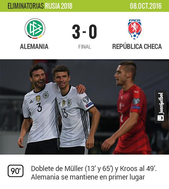 Alemania vence 3-0 a República Checa