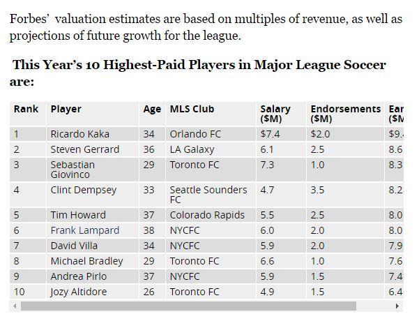 Tabla de los futbolistas mejor pagados segun Forbes