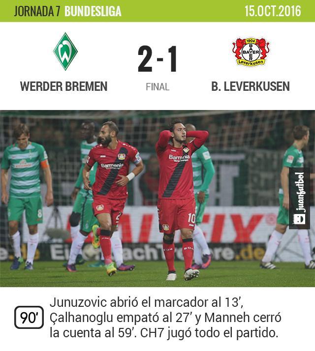 Chicharito no pudo evitar la derrota del Leverkusen