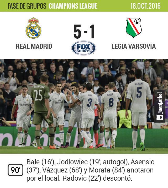 Sin emplearse a fondo y sin mayores dificultades, Real Madrid barrió al Legia de Varsovia