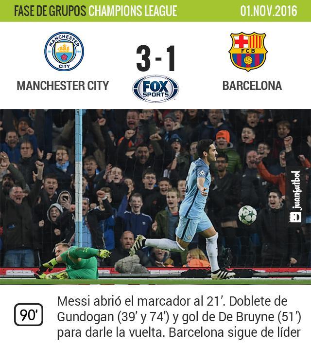 Manchester City vence al Barcelona