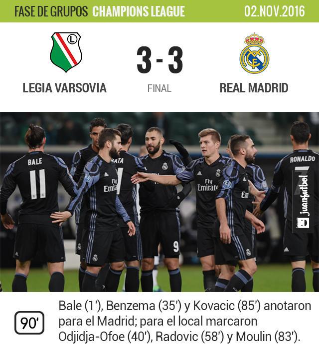 Real Madrid sufre en Varsovia.
