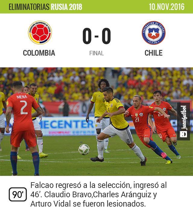 Colombia y Chile no se hacen daño en Barranquilla