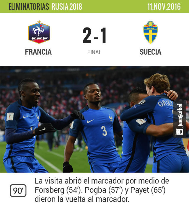 Francia dio la vuelta a Suecia y es líder del Grupo A