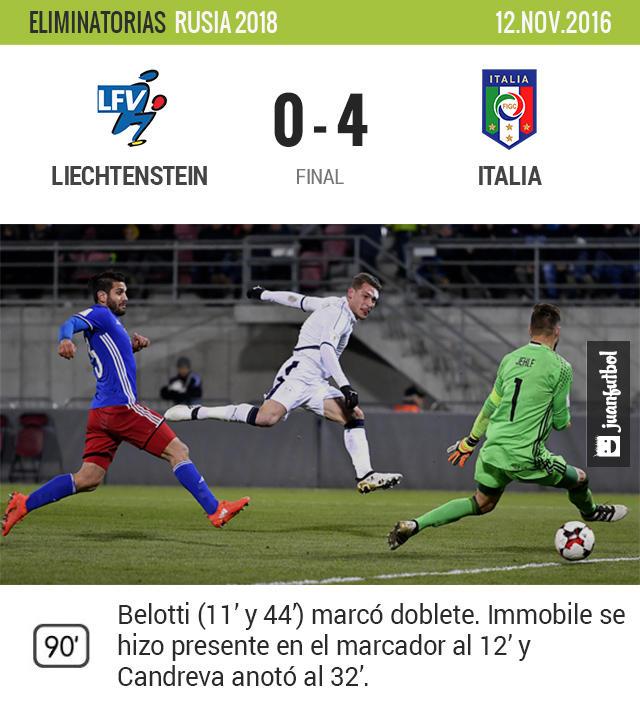 Italia no tuvo problemas para deshacerse de Liechtenstein como visitante