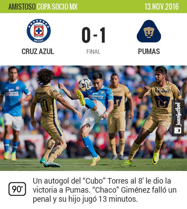El debut con el primer equipo de Santiago Giménez fue lo relevante del juego.