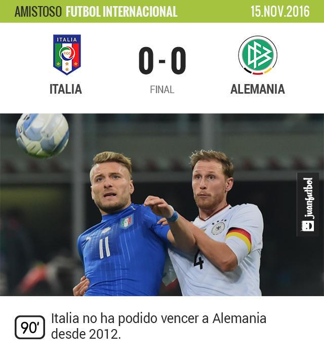 Italia y Alemania igualaron sin goles en Milán