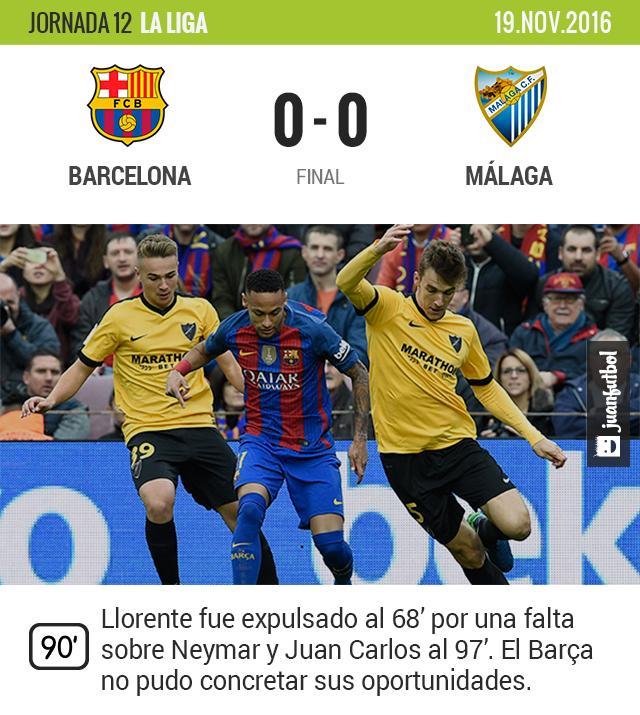 El Barcelona se complica la Liga en casa tras empatar con el Málaga a 0