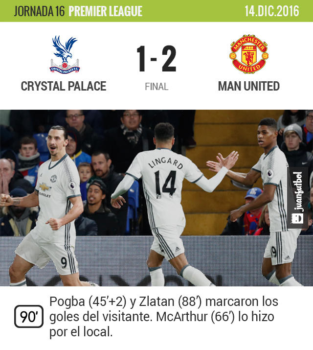 El United venció como visitante al Crystal Palace y llegó a 30 puntos