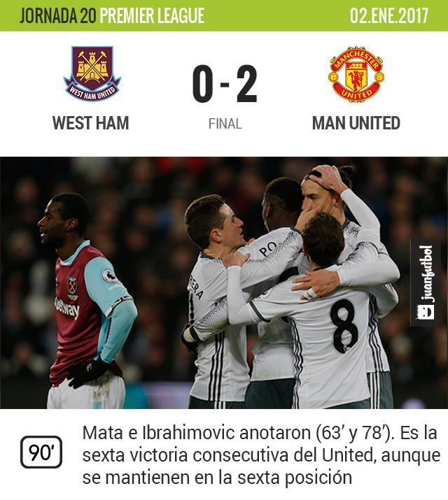 United vence al West Ham