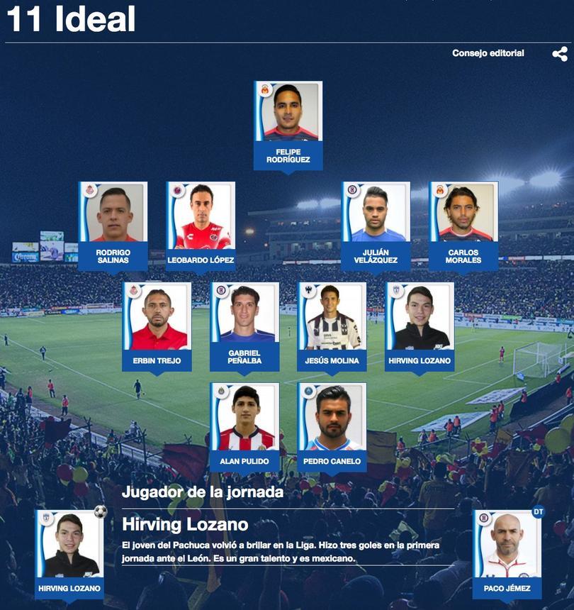 Lozano, Pulido, Jémez y dos jugadores azules, encabezan el 11 ideal