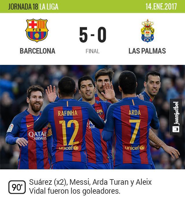 Barcelona golea a Las Palmas y se acerca al Madrid
