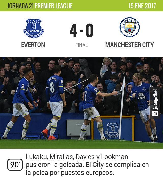 Everton golea al City de Guardiola
