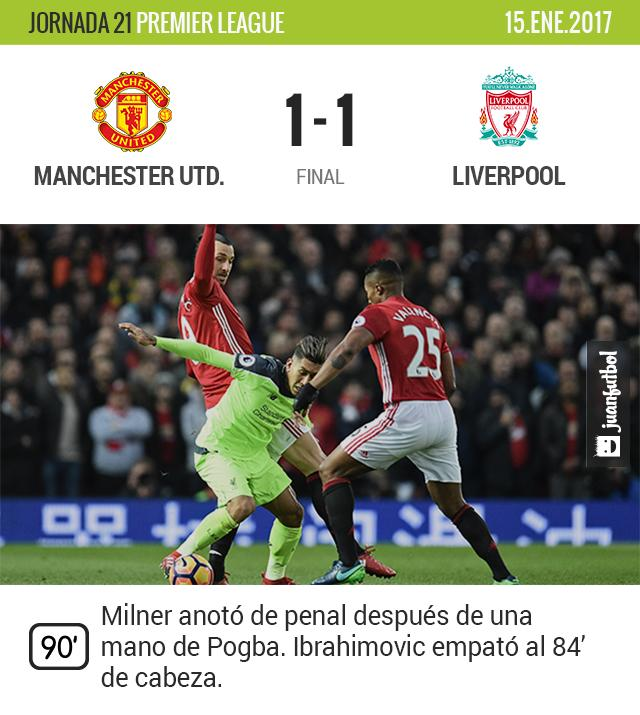Manchester United le saca el empate al Liverpool en los últimos minutos