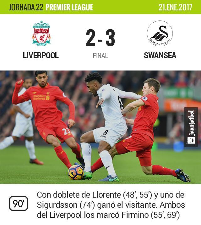 Swansea le metió tres al Liverpool en casa