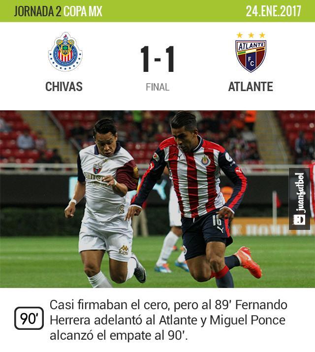 Fue una mala noche para los equipos de l aLiga MX en la Copa.