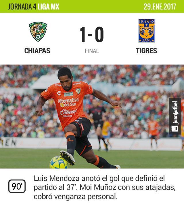 Tigres sumó su segunda derrota en el torneo.