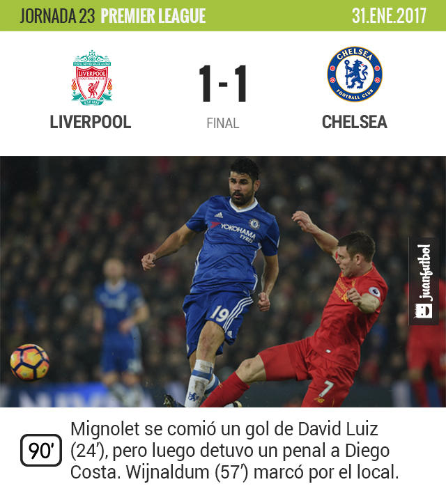 Liverpool y Chelsea empataron a un gol en Anfield