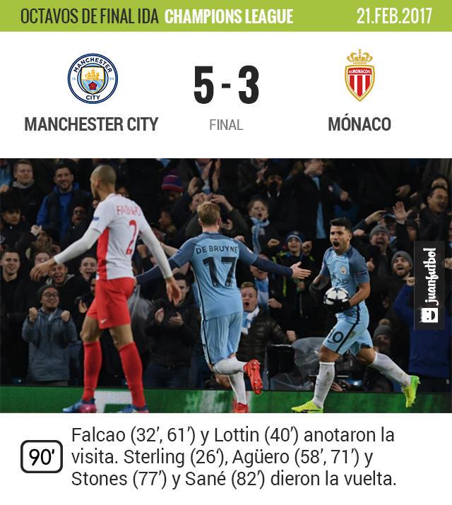 Manchester City venció 5-3 al Mónaco en un juego de locura