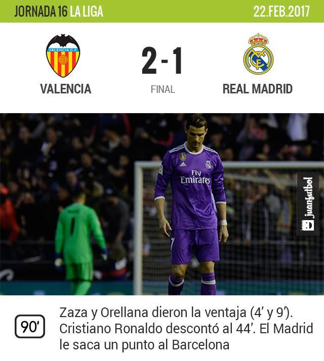 Valencia gana y aprieta la Liga