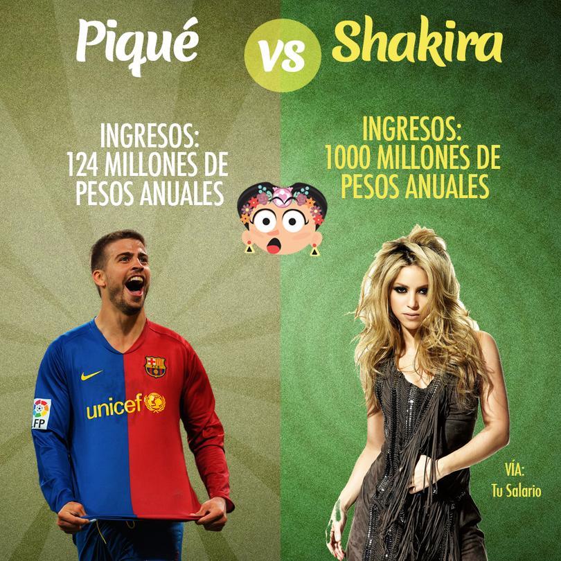 Shakira gana en dos meses lo que Piqué gana en un año.