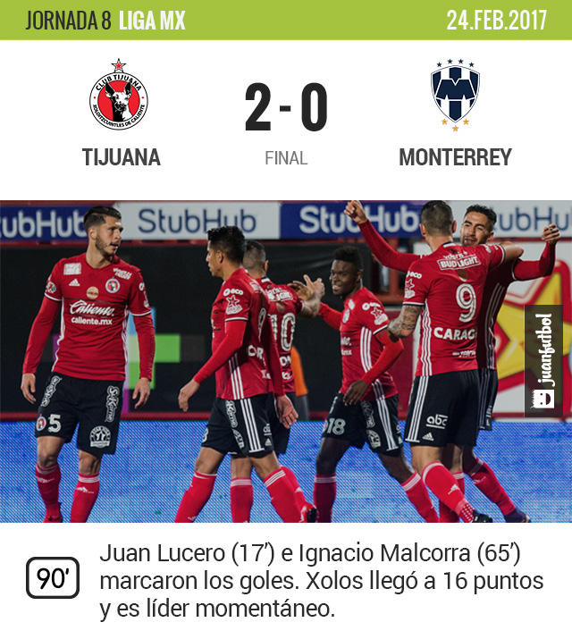Xolos venció 2-0 a Monterrey y es líder momentáneo
