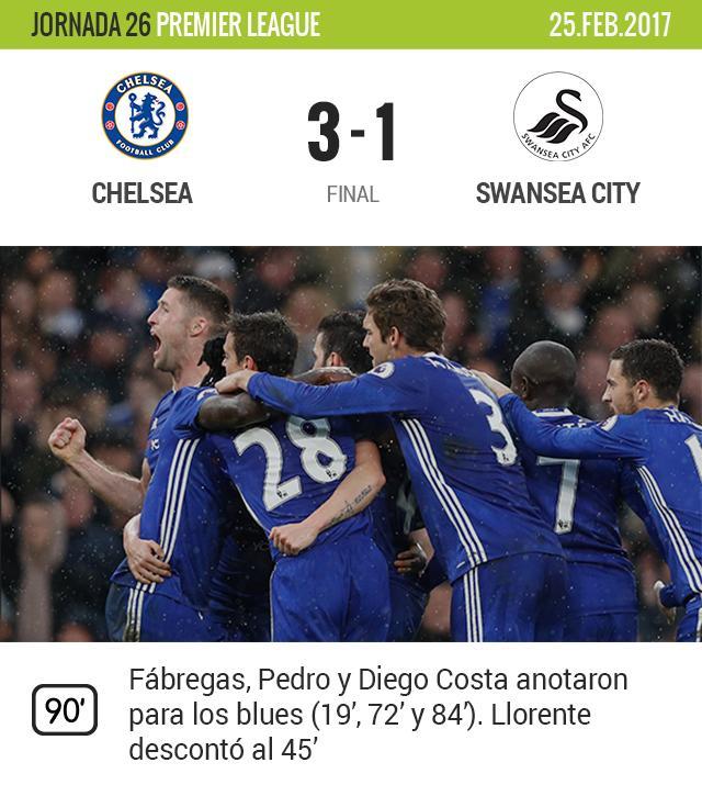 Chelsea vence 3-1 al Swansea