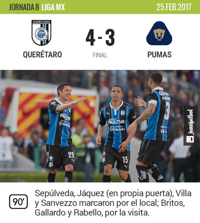 Querétaro venció 4-3 a Pumas en el Estadio Corregidora
